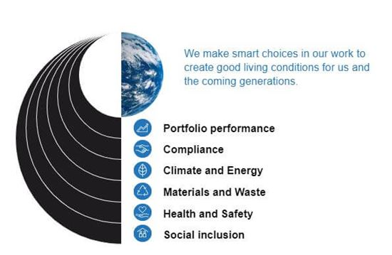 Our sustainable framework2