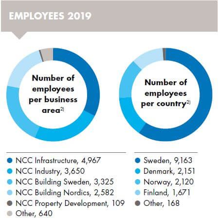 Number of employees by business area and country. Photo/illustration: NCC