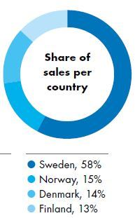 Sales per country
